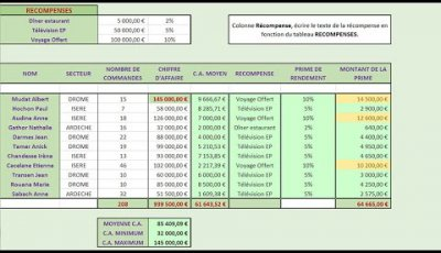 Primes Sur Chiffres D Affaire Avec Excel Excel Downloads